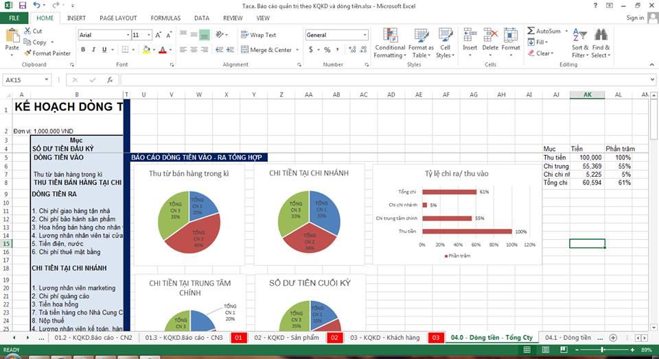 Sai lầm và giải pháp trong việc lập kế hoạch ngân sách