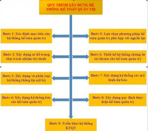 Xây dựng hệ thống kế toán quản trị