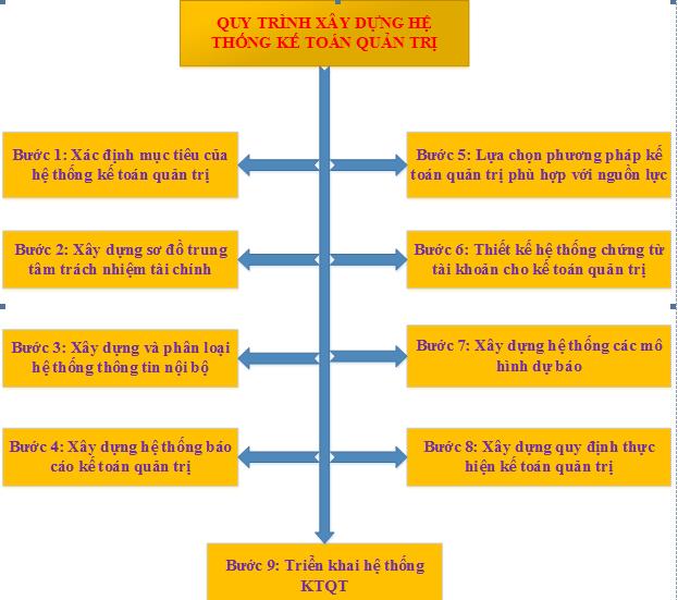 09 Bước xây dựng hệ thống kế toán quản trị