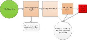 Chia sẻ về ôn thi đại lý thuế đạt kết quả cao