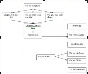 Sơ đồ 2.1. Các chi phí xét theo mối quan hệ giữa chi phí với lợi nhuận xác định trong từng kỳ