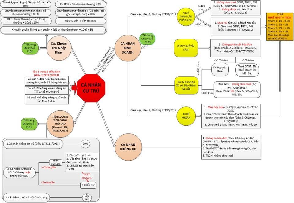 Những lưu ý khi làm bài tập thuế TNCN chứng chỉ hành nghề đại lý thuế