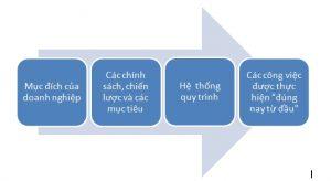 Các bước xây dựng quy trình