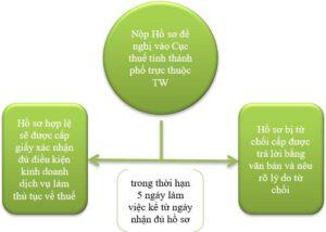 Quy trình thành lập đại lý thuế