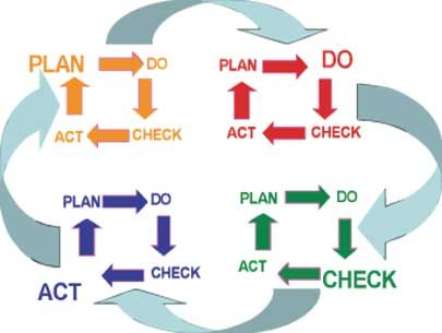 kế hoạch công việc theo mô hình PDCA