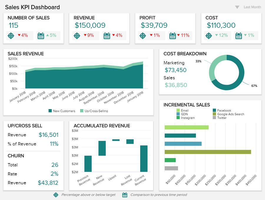 9 lợi ích của dashboard trong kinh doanh